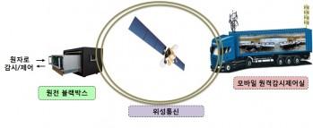 원전 감시 블랙박스 및 원격감시제어실 동작 개념도. - 한국원자력연구원 제공